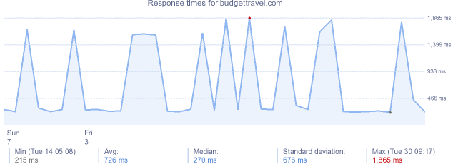 load time for budgettravel.com
