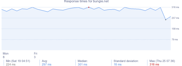 load time for bungie.net