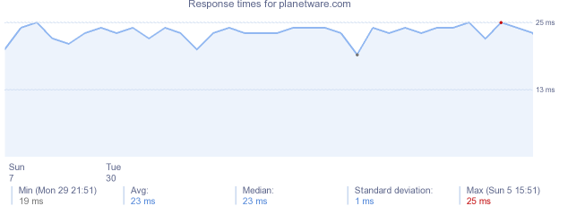 load time for planetware.com