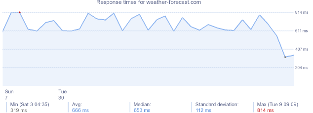 load time for weather-forecast.com