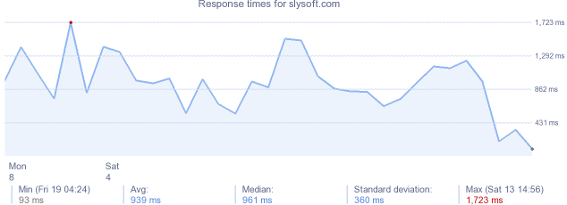 load time for slysoft.com