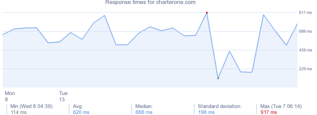 load time for charterone.com