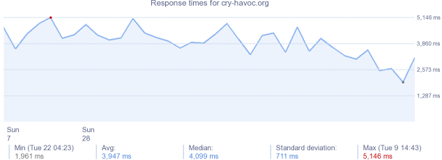 load time for cry-havoc.org