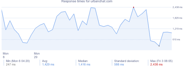 load time for urbanchat.com