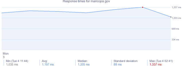 load time for maricopa.gov