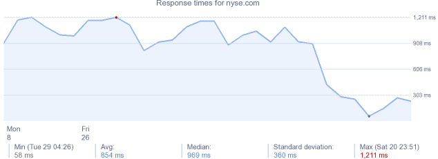 load time for nyse.com