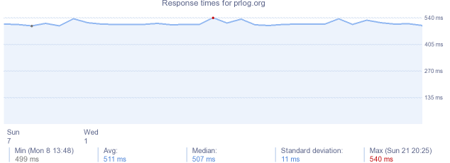 load time for prlog.org