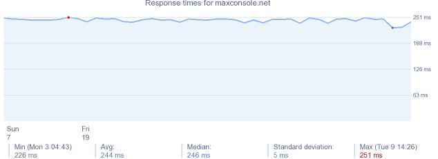 load time for maxconsole.net
