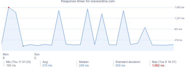load time for craveonline.com