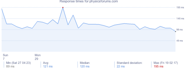 load time for physicsforums.com