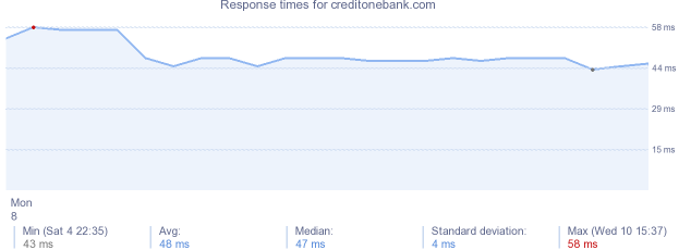 load time for creditonebank.com