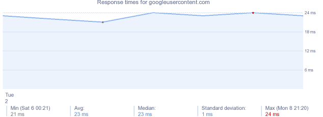 load time for googleusercontent.com