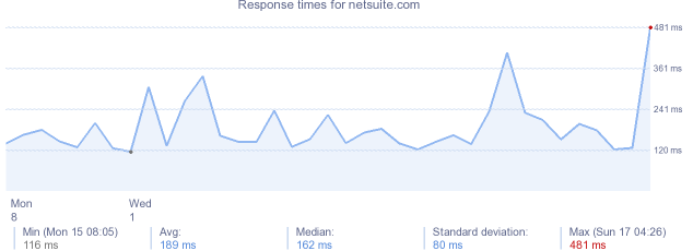 load time for netsuite.com