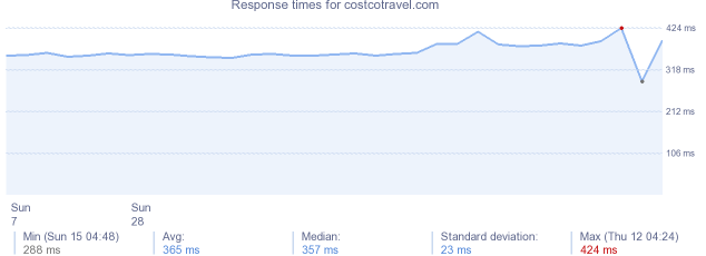 load time for costcotravel.com