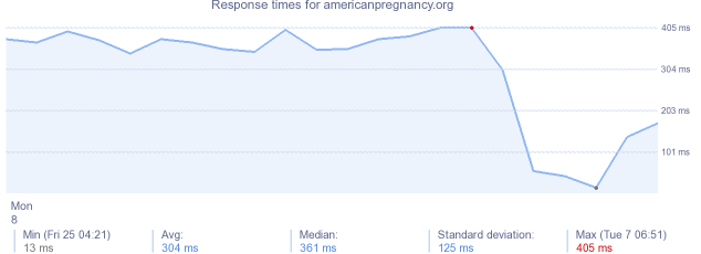load time for americanpregnancy.org