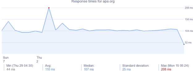 load time for apa.org