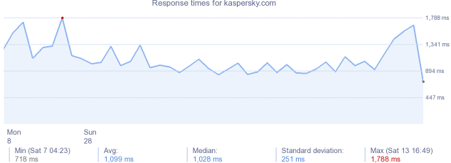 load time for kaspersky.com