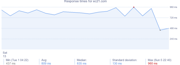 load time for ec21.com