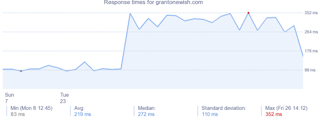 load time for grantonewish.com