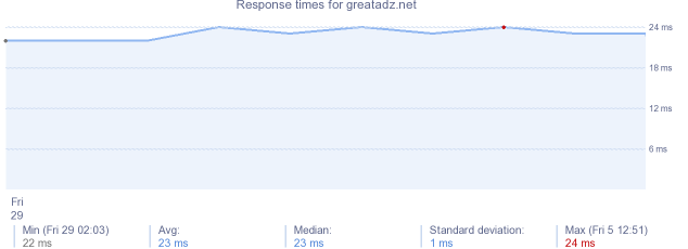 load time for greatadz.net