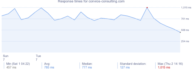 load time for convios-consulting.com