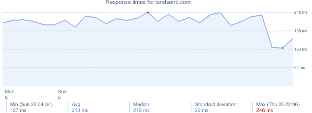 load time for landsend.com