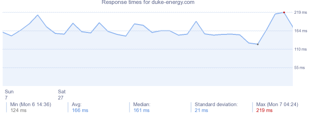 load time for duke-energy.com