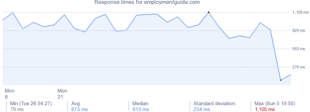 load time for employmentguide.com