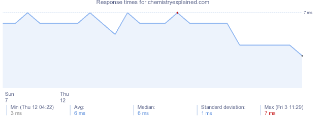 load time for chemistryexplained.com