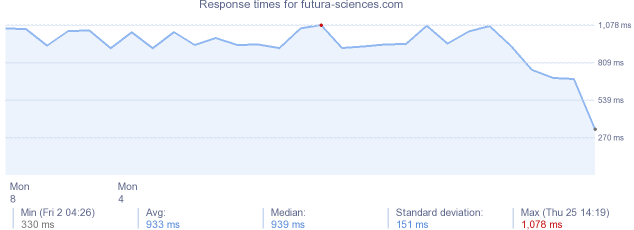 load time for futura-sciences.com