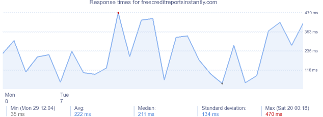 load time for freecreditreportsinstantly.com