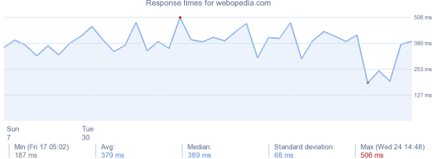 load time for webopedia.com