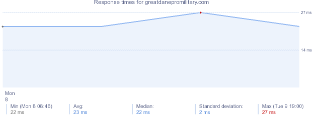 load time for greatdanepromilitary.com