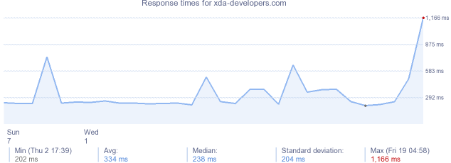 load time for xda-developers.com