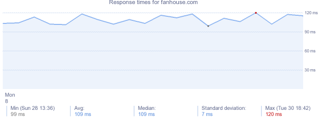 load time for fanhouse.com