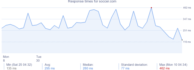 load time for soccer.com