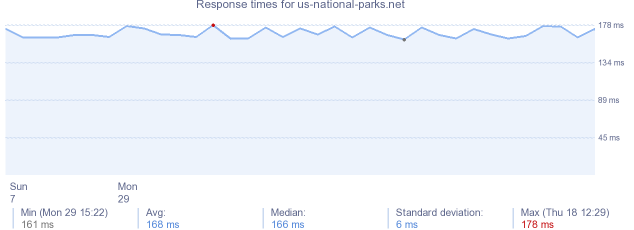 load time for us-national-parks.net