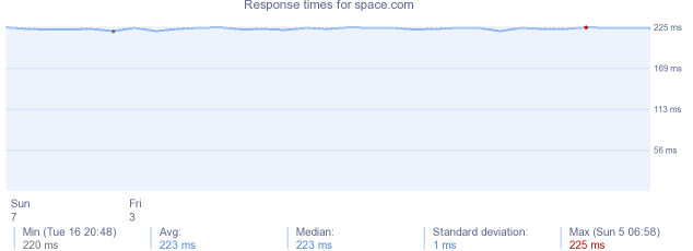 load time for space.com