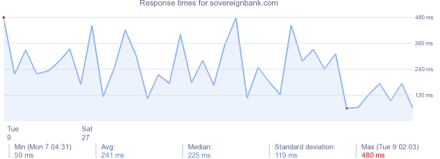 load time for sovereignbank.com