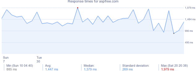 load time for aspfree.com