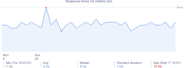 load time for imikimi.com