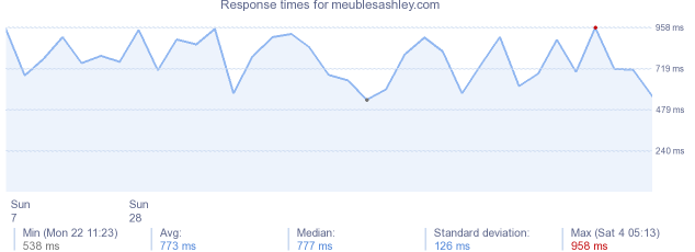 load time for meublesashley.com