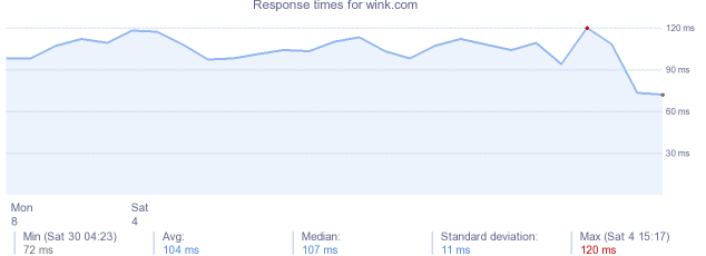load time for wink.com