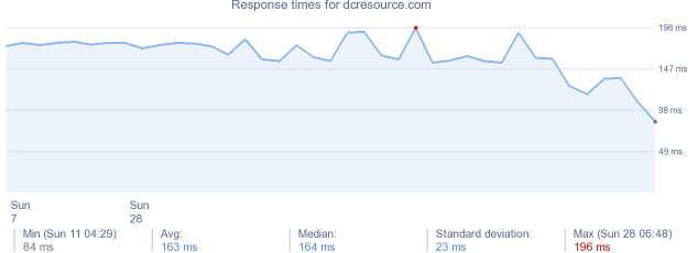 load time for dcresource.com