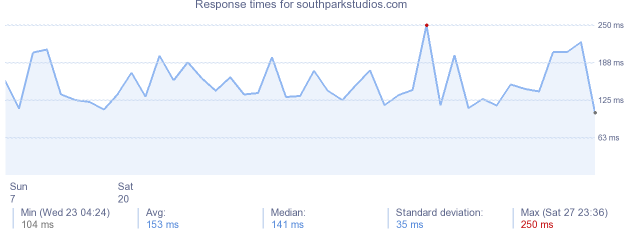 load time for southparkstudios.com