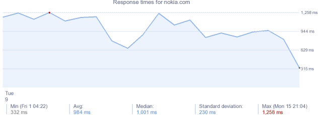 load time for nokia.com
