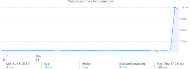 load time for zwani.com