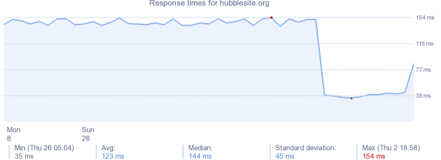 load time for hubblesite.org