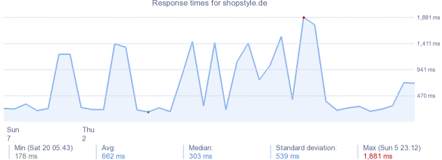 load time for shopstyle.de