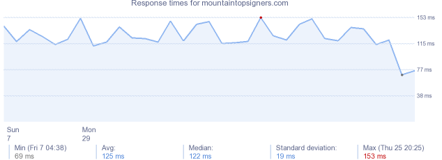 load time for mountaintopsigners.com
